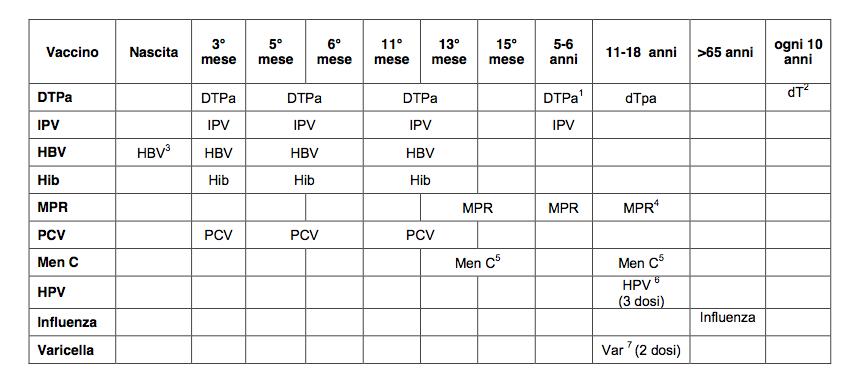 tabella-vaccinazioni