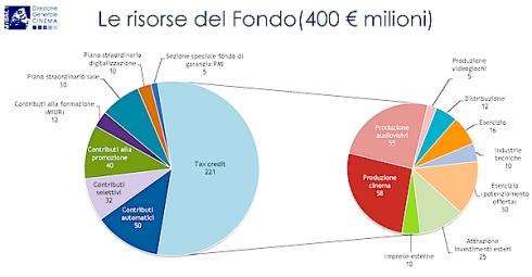 Nuova_Legge_cinema_Fondi